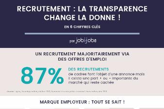 Recrutement et transparence du marché du travail : 6 chiffres clés