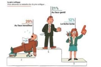 Vie au bureau : les travers qui crispent