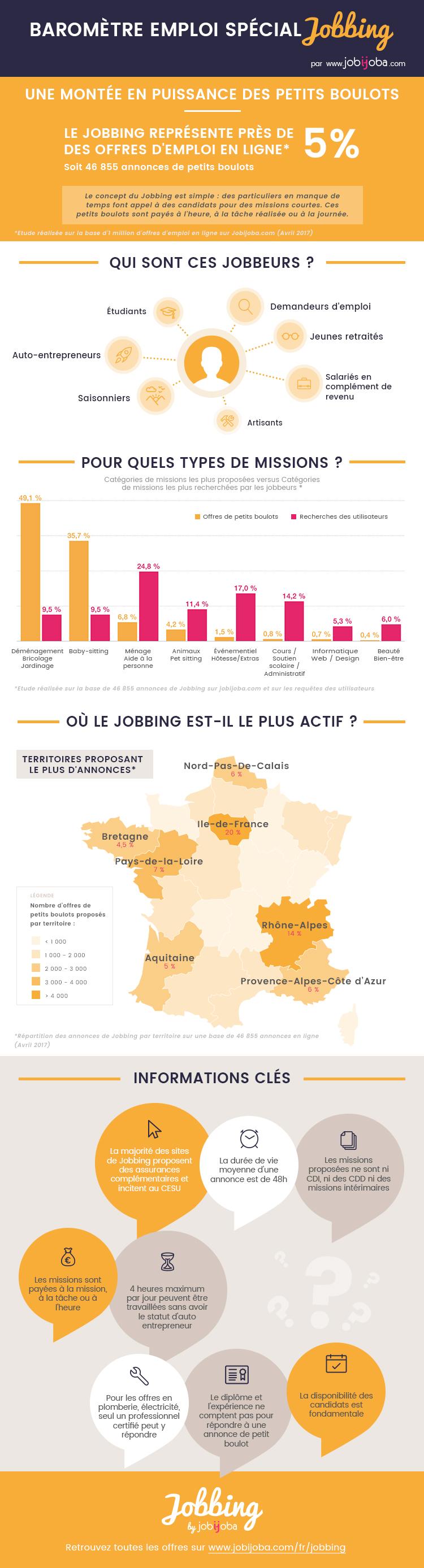 Baromètre Jobbing 2017