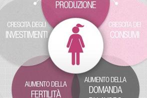 Womenomics infografica sul contributo delle donne all'economia
