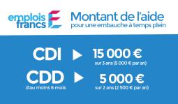 Les Emplois Francs