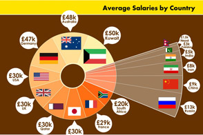 The Best Paid Careers In The World